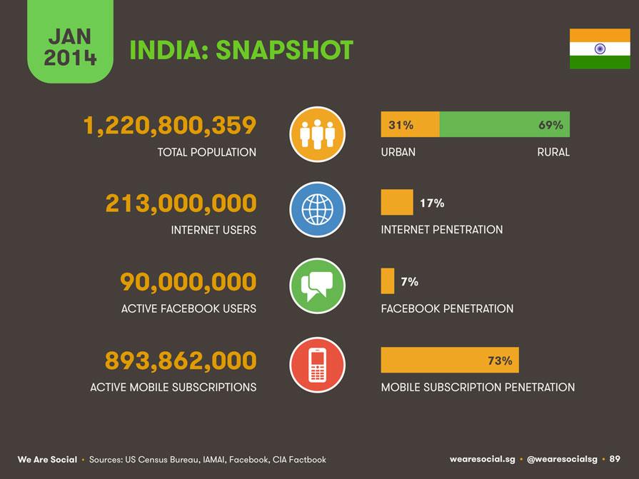 India-Internet-Infografis-zilbest