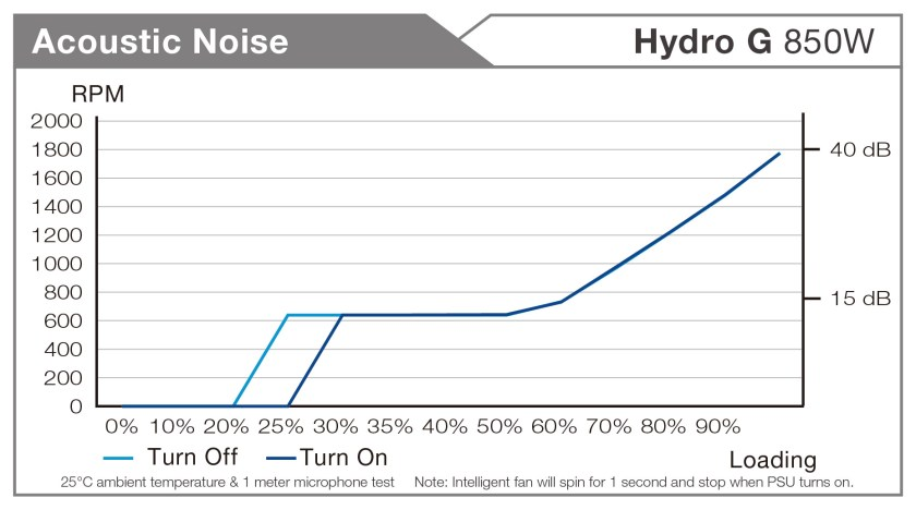 hydro g accoustic noise
