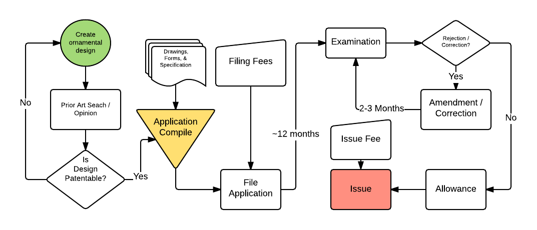 Design Patent Application
