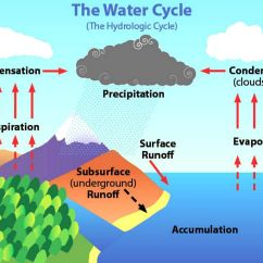 Water Cycle Diagram With Explanation Cree Light Bar Wiring Science  The Life Long Sharing