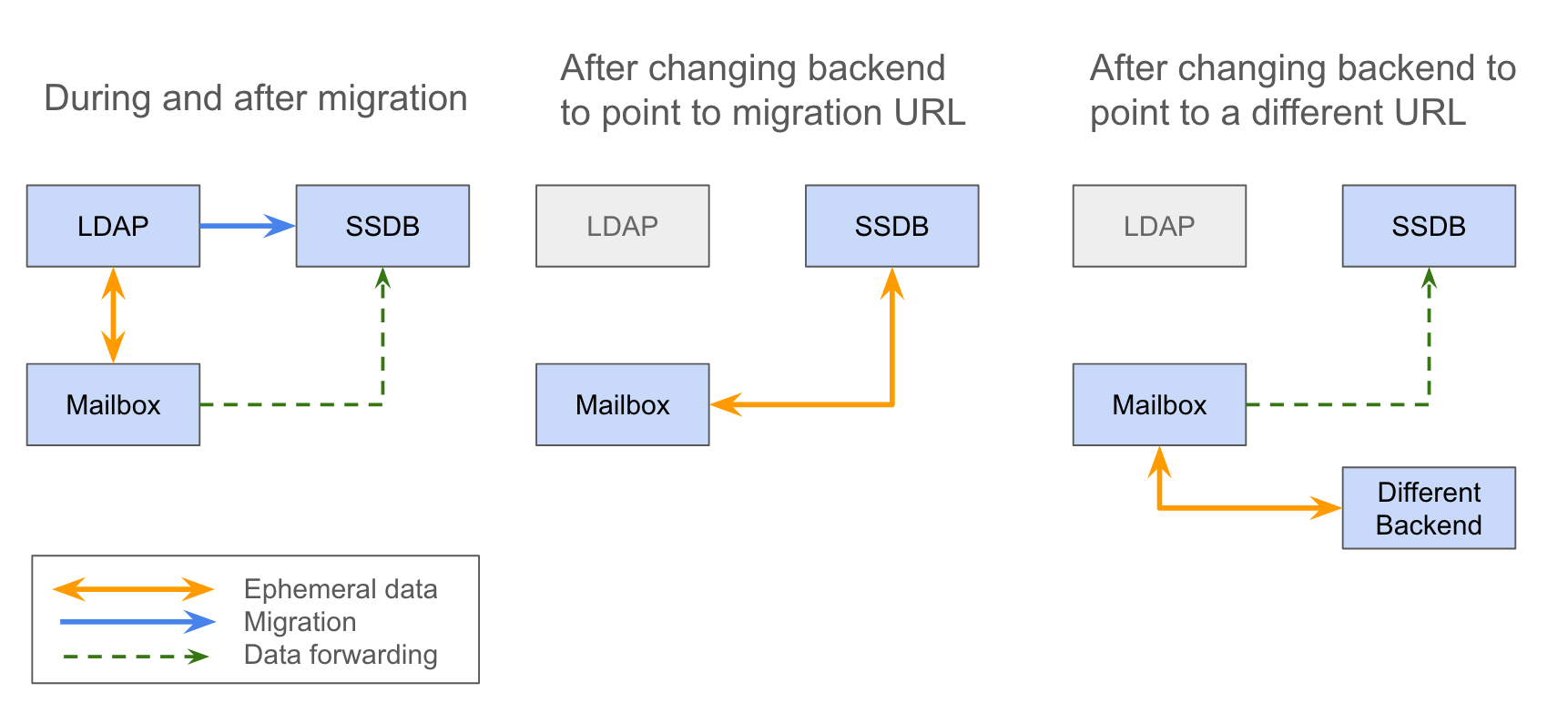 hight resolution of advanced migration options