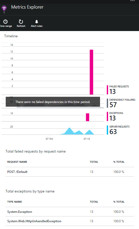 Getting Started with Application Insights with Visual
