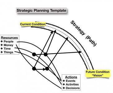 Strategic Planning, simplified template