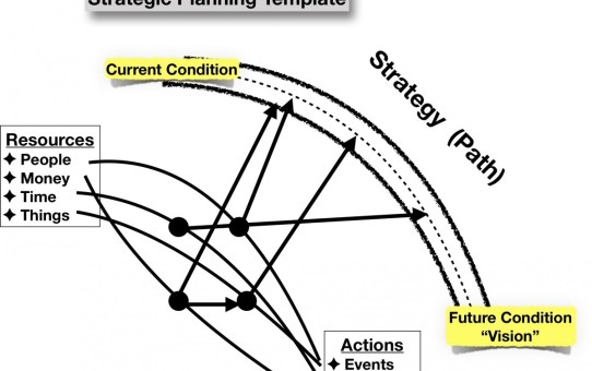 Strategic Planning, a simplified template