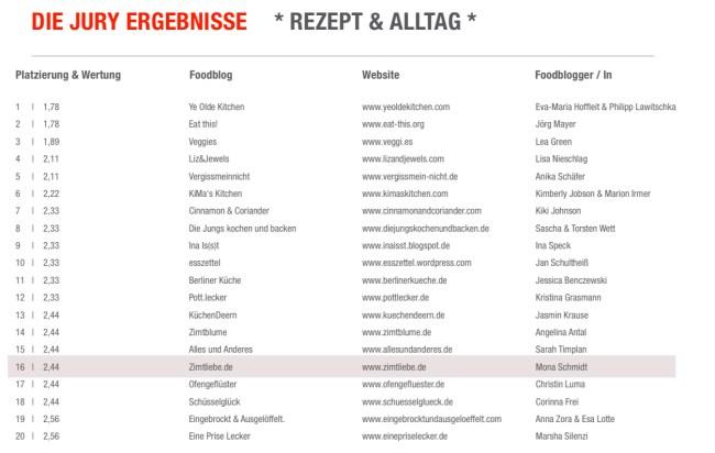 German Food Blog Contest 2018 - Platzierung