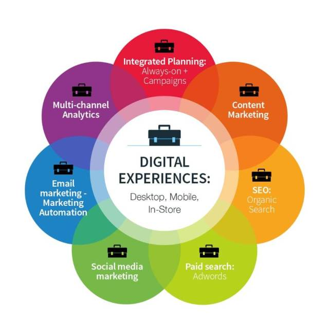 Why should you learn digital marketing whilst in School/College