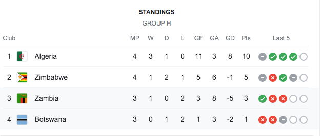 Afcon Group H standings