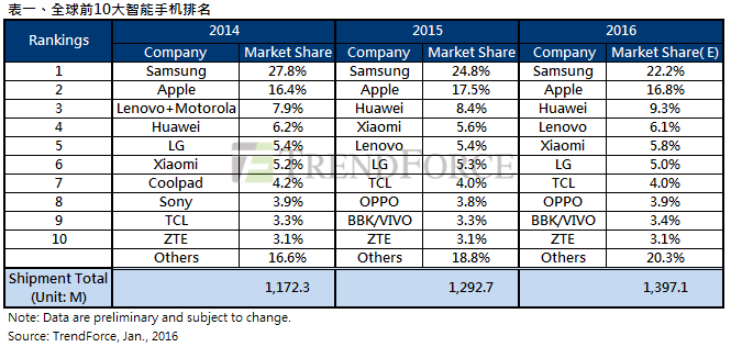 Rank of Global Top 10 Smartphone Brands