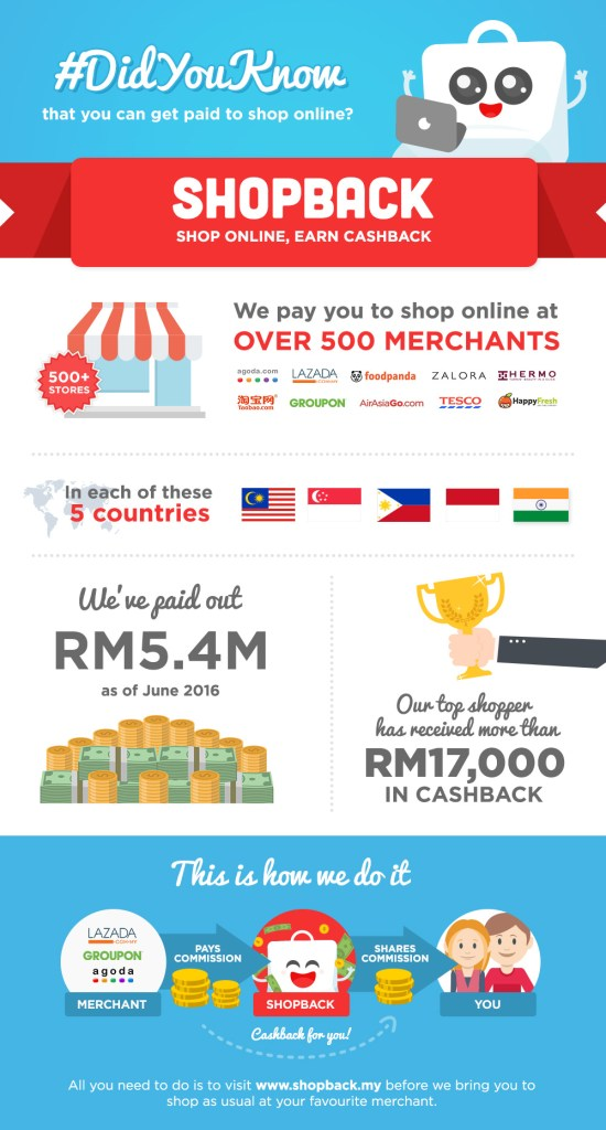 Infographic - About ShopBack MY_English