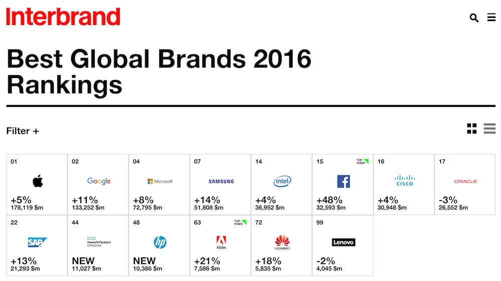 interbrand-best-global-brands-2016-technology