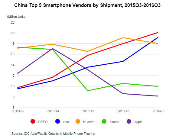 top-5-chinese-vendors