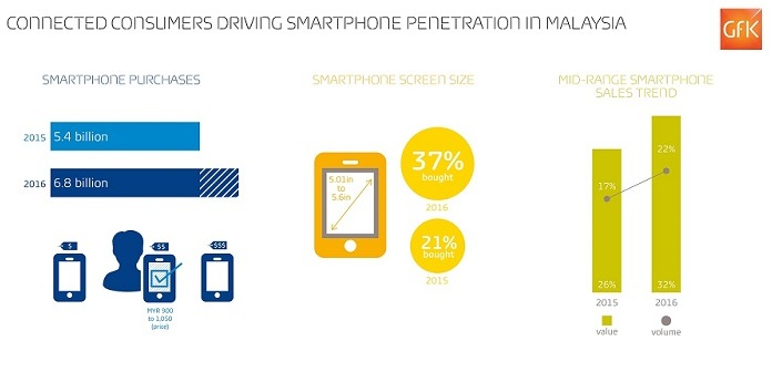 GfK Infographic - Connected Consumers Driving Smartphone Penetration in Malaysia