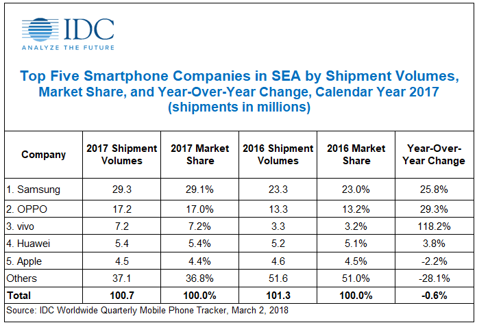 Top Five Smartphone Companies in SEA by Shipment Volumes, Market Share, and Year-Over-Year Change, Calendar Year 2017 (shipments in millions)