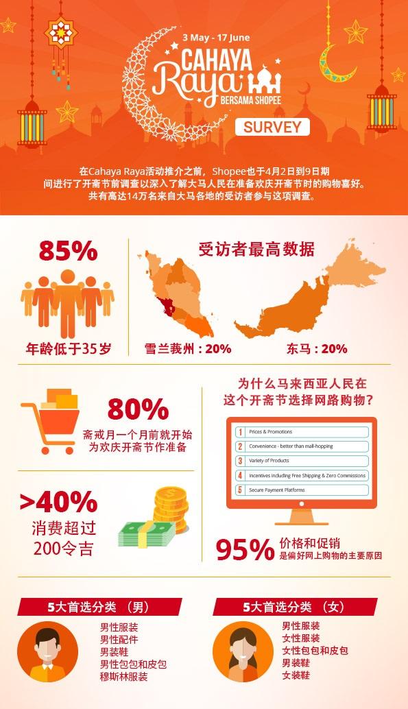 Cahaya Raya_Infographic_CN