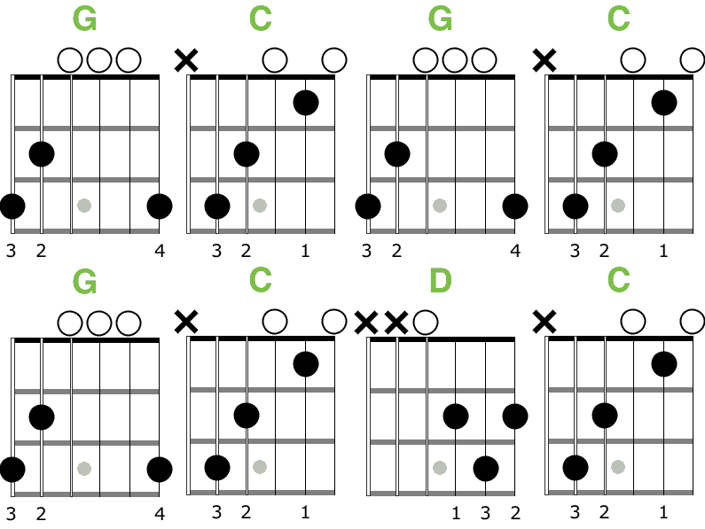 Easy Guitar Songs You Can Play With Only a Few Chords