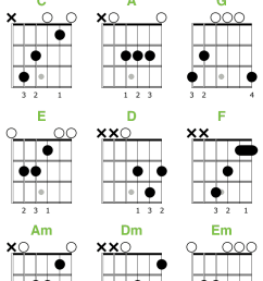 essential open chords for beginners  [ 733 x 1128 Pixel ]
