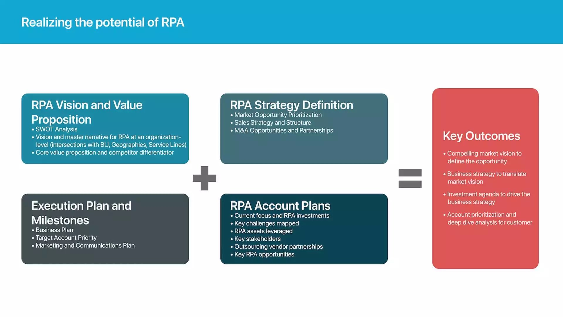 RPA Strategy