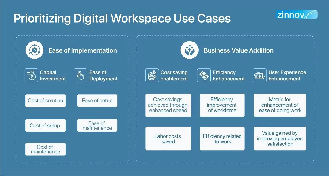 digital workspaces