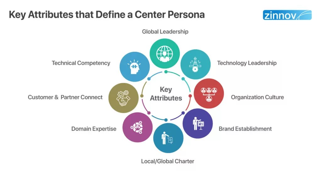 Center Persona for Global Engineering