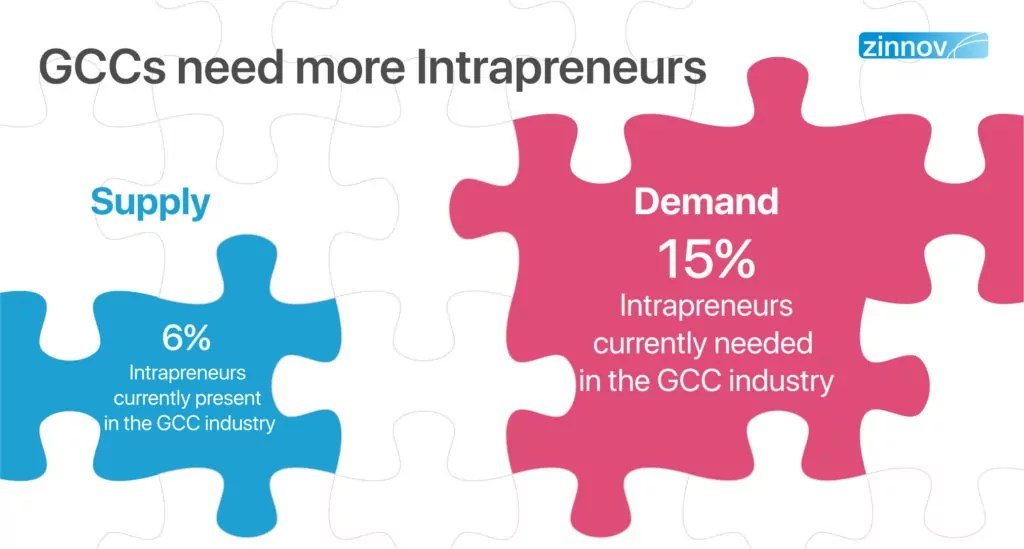 Intrapreneurs can make corporate innovation happen