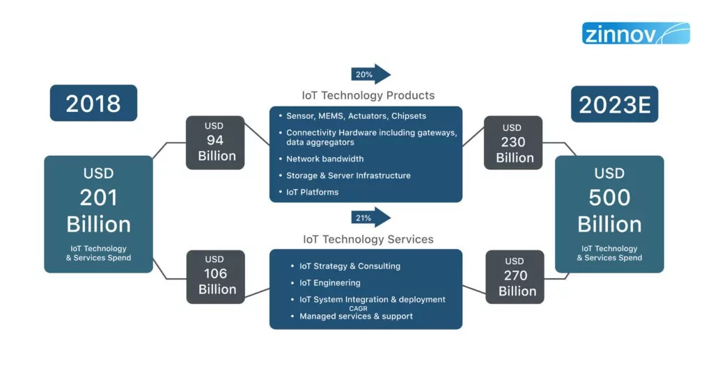 Internet of Things (IoT) - Technology Trend