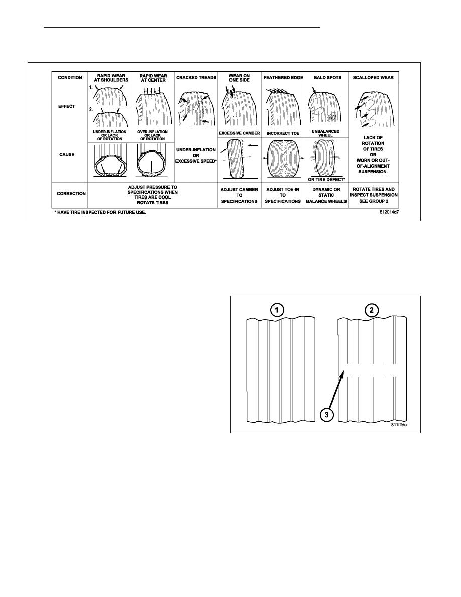 medium resolution of tire wear patterns