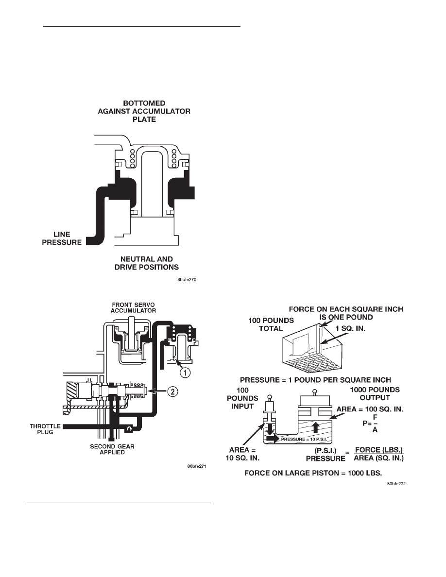 medium resolution of the accumulator piston is seated in its bore the band or clutch is fully applied