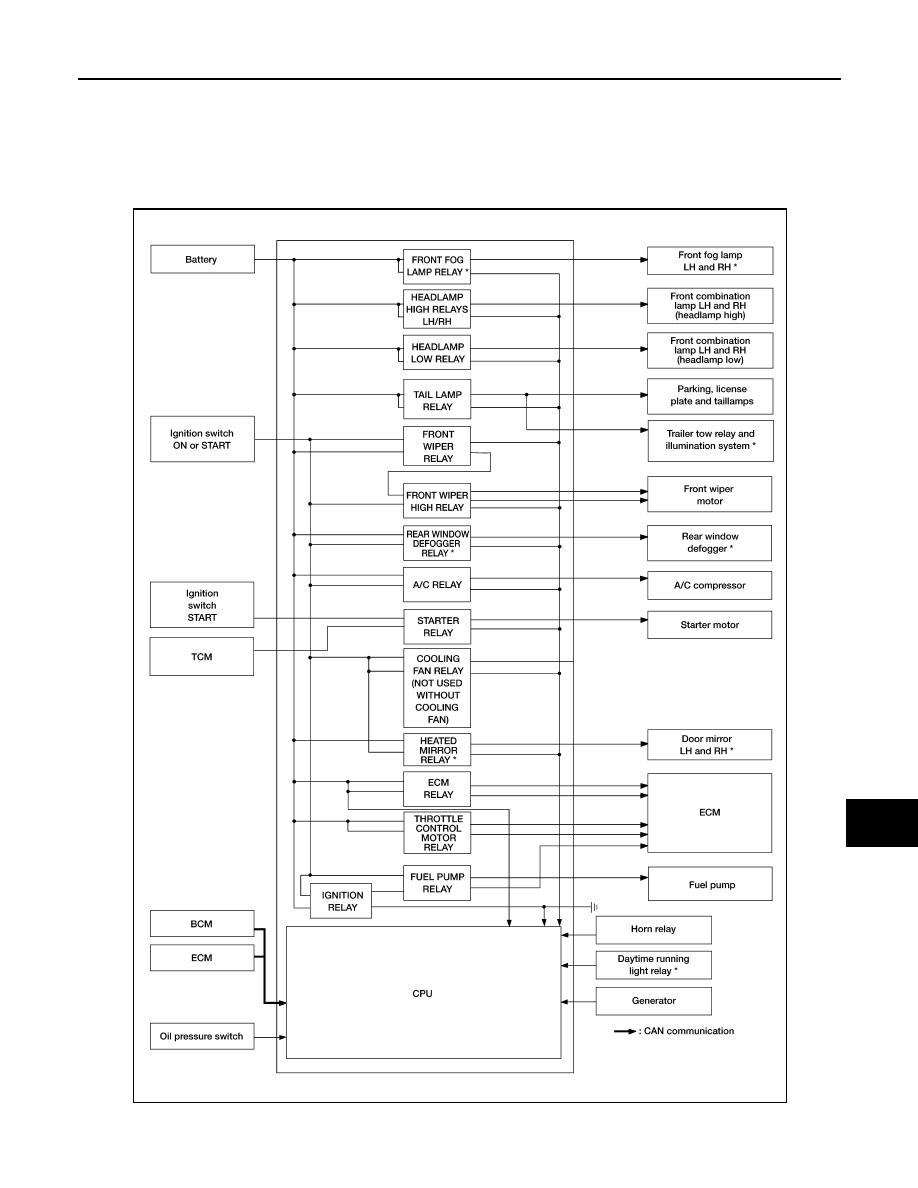 hight resolution of new nissan oem titan armada xterra ipdm ecm relay frontier genuine 284b7