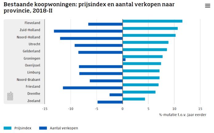 huizenprijzen per provincie 2018 CBS eigen huis zinvollerleven.nl