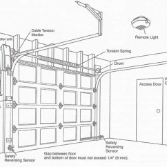 Garage Door Wiring Diagram House Diagrams With Pictures Service Professional Technicians Zip