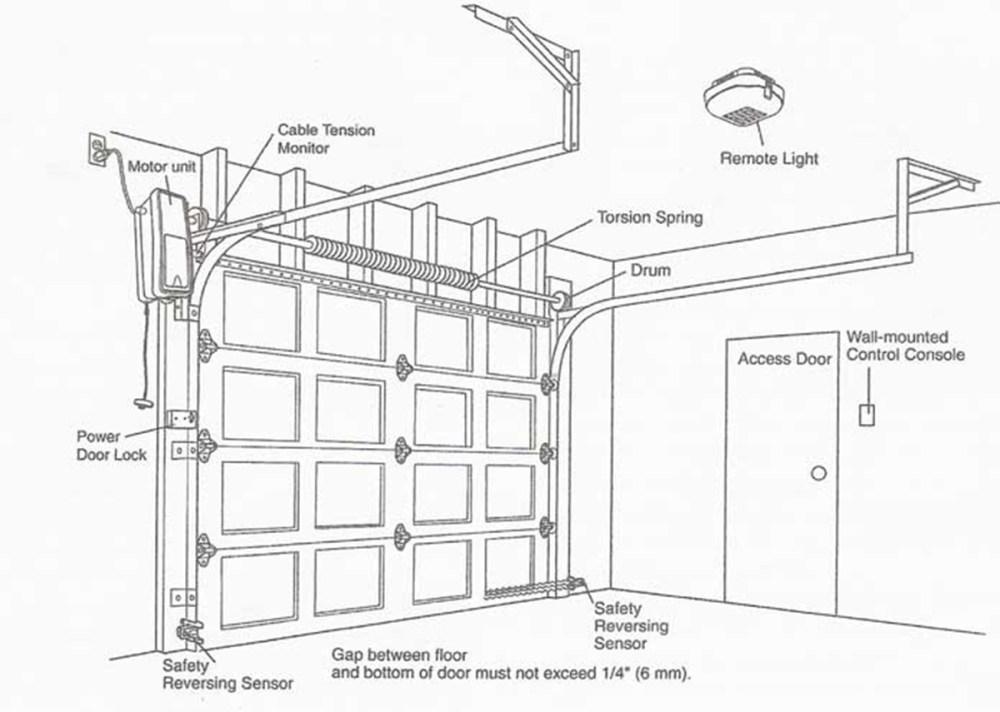 medium resolution of garage door repair eugene or 541 639 4409 replacement springs to garage wiring diagram on garage door opener wiring diagram further