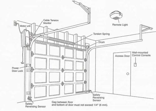 small resolution of garage door repair eugene or 541 639 4409 replacement springs to garage wiring diagram on garage door opener wiring diagram further
