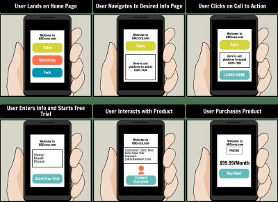 Basic UX Storyboard Mockup  - 8 value of storyboarding for product design - The Value Of Storyboarding For Product Design