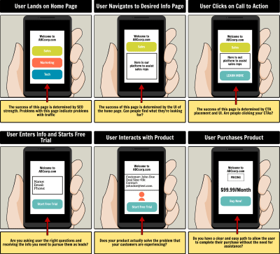 UX Storyboard with aspect arrows