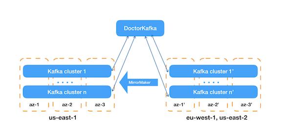 How Pinterest runs Kafka at scale