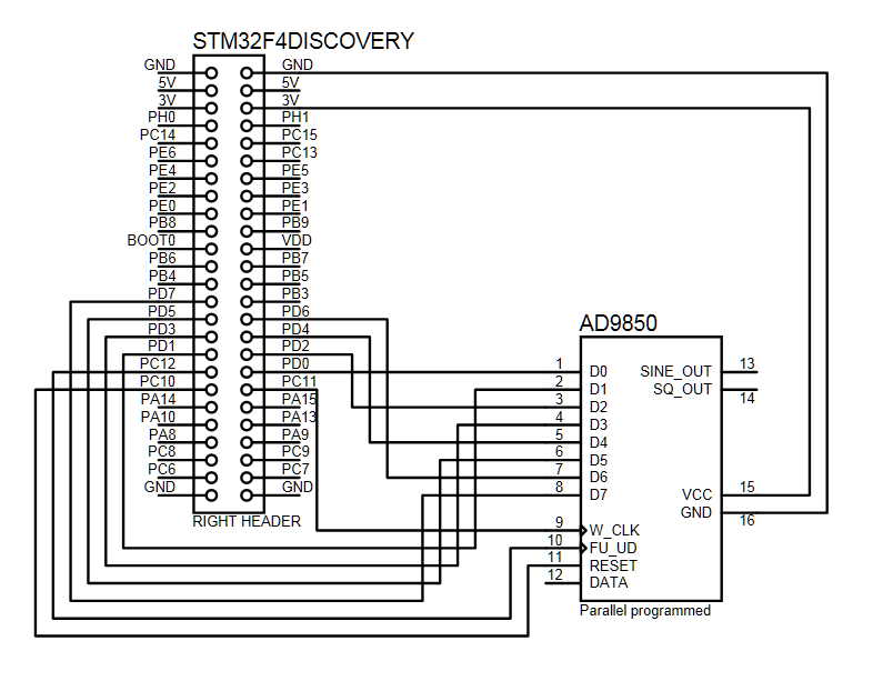STM32 F4 Discovery and AD9850 DDS