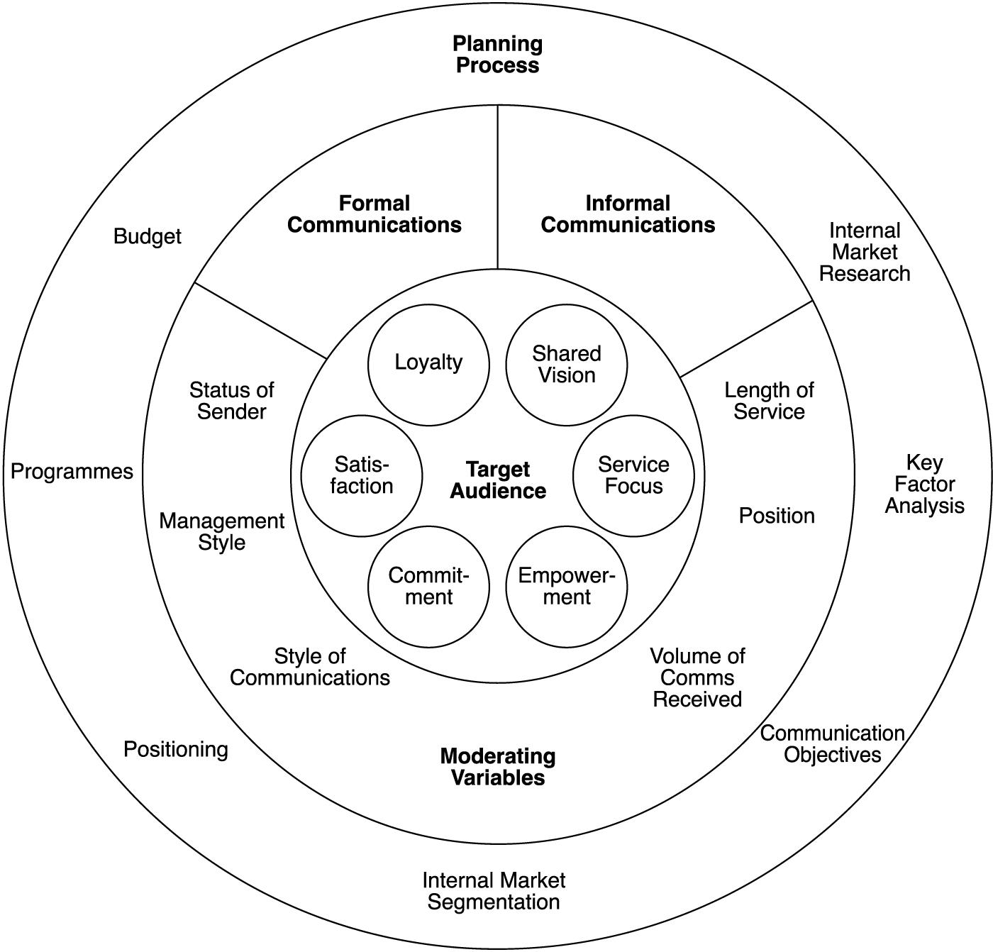 Pdf reputation performance management communication behavior