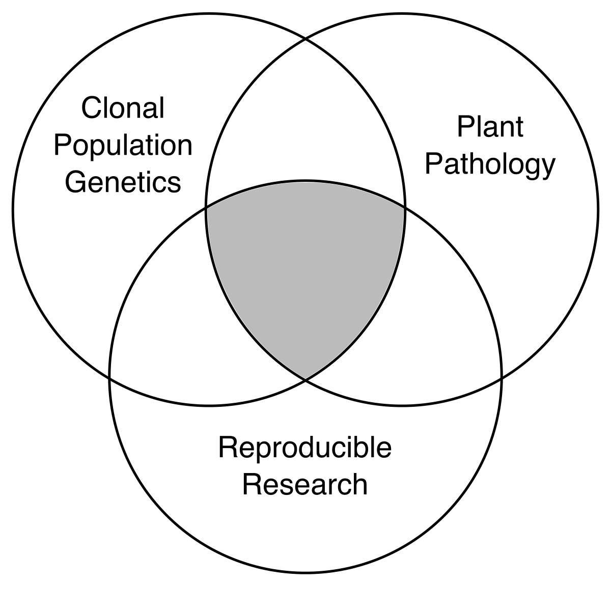 Development and Application of Tools for Genetic Analysis