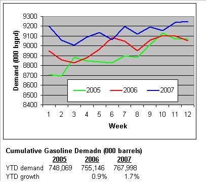 gaso-demand-032807.JPG