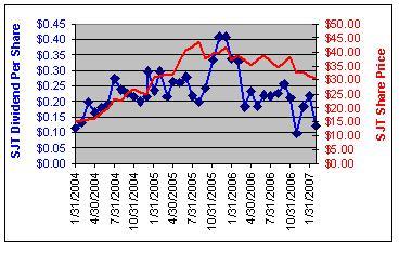 sjt-shares-vs-dividend.JPG