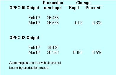 eia-opec-prod-041007.JPG