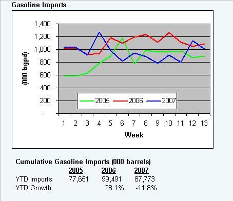 gaso-imports-040607.JPG