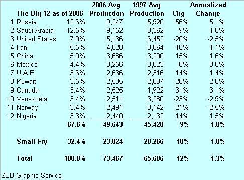 global-big-12-oil-production-041107.JPG
