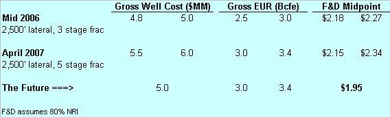 nfx-woodford-shale-economics.JPG