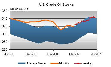 crude-stocks-053107.jpg