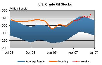 crude-stocks-062507.jpg