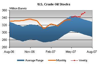 crude-stocks-070607.jpg