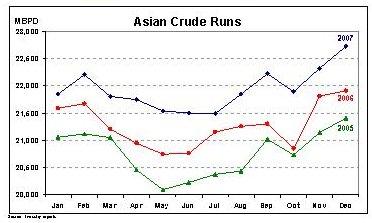 asian-crude-runs-090507.jpg
