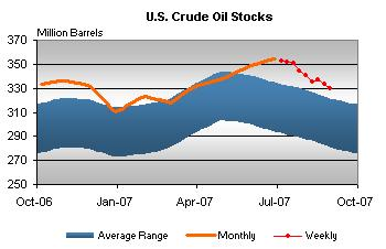 crude-stocks-090607.jpg