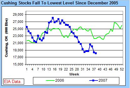 cushing-stocks-092607.jpg